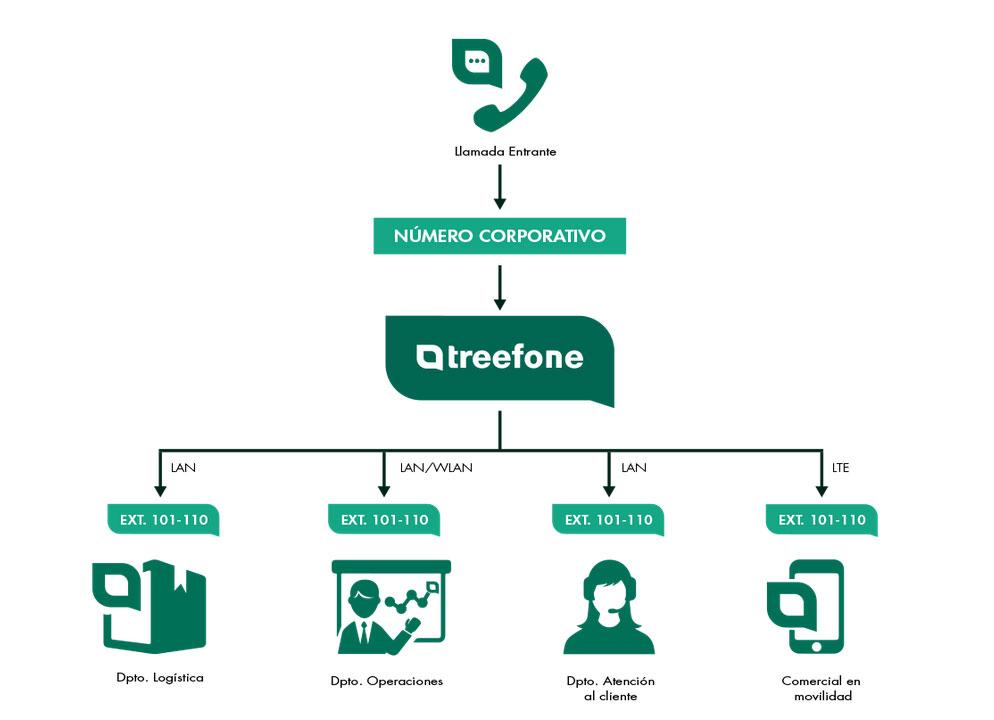 centralita virtual treefone